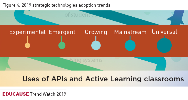 Higher Education's 2019 Trend Watch & Top 10 Strategic