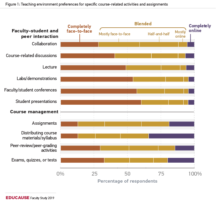 bar chart illustrating faculty teaching environment preferences for specific course-related activities and assignments