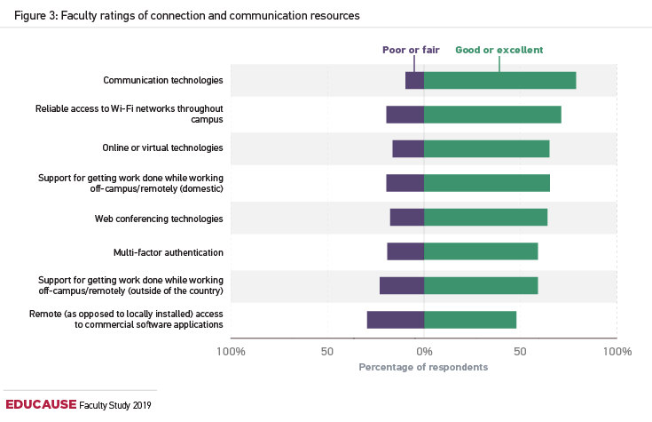 bar chart illustrating faculty ratings of connection and communications resources