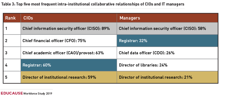 CIOs: Rank 1 - Chief information security officer (CISO): 89%. Rank 2 - Chief financial officer (CFO): 75%. Rank 3 - Chief academic officer (CAO)/provost: 63%. Rank 4 - Registrar: 60%. Rank 5 - Director of institutional research: 59%.  Managers: Rank 1 - Chief information security officer (CISO): 58%. Rank 2 - Registrar: 32%. Rank 3 - Chief data officer (CDO): 26%. Rank 4 - Director of libraries: 24%. Rank 5 - Director of institutional research: 21%.